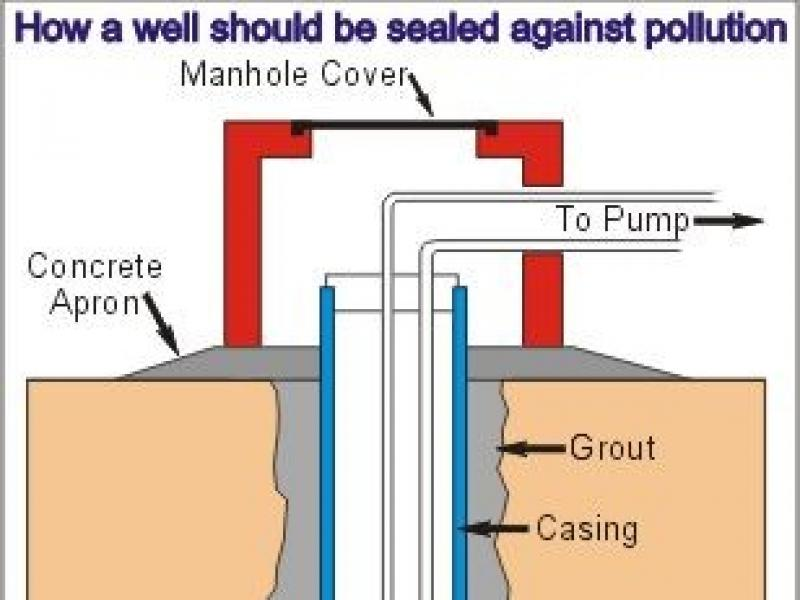 Diagram of a Correctly Sealed Well